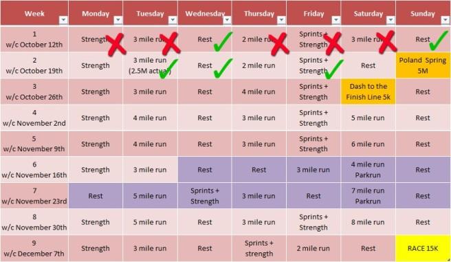 Progress so far.  I'm sure it's misleading to tick my rest days last week...